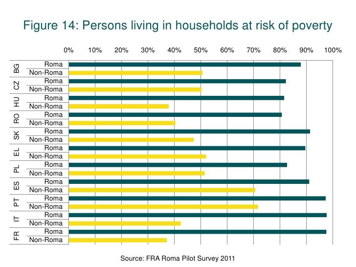 Roma europe poverty
